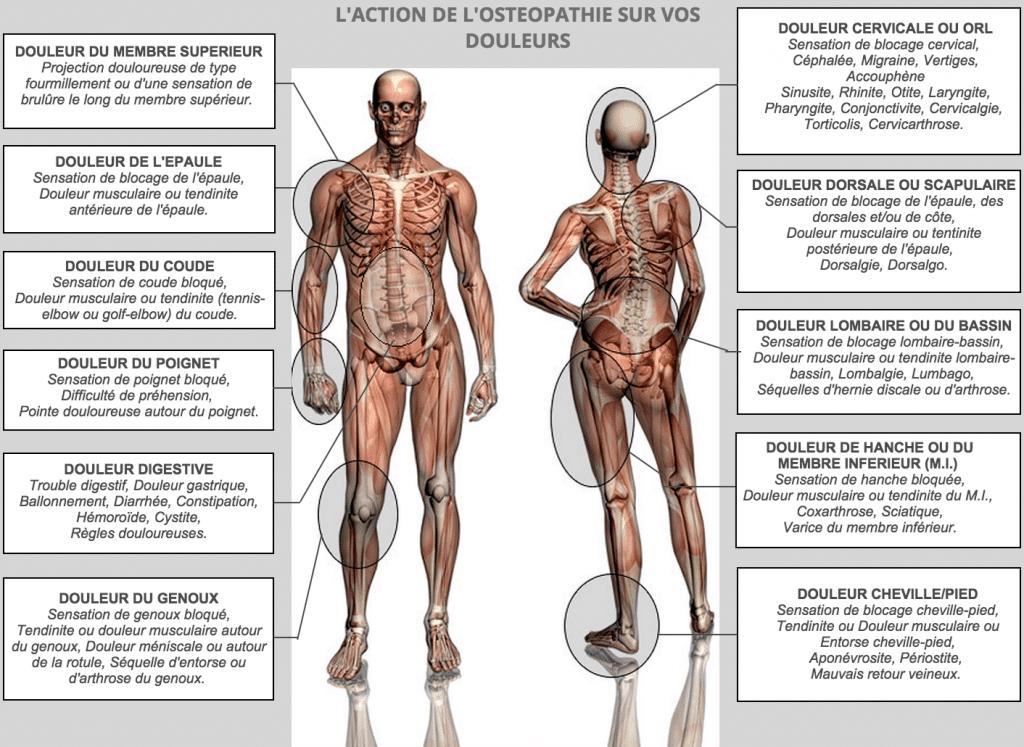 ostéopathie indication